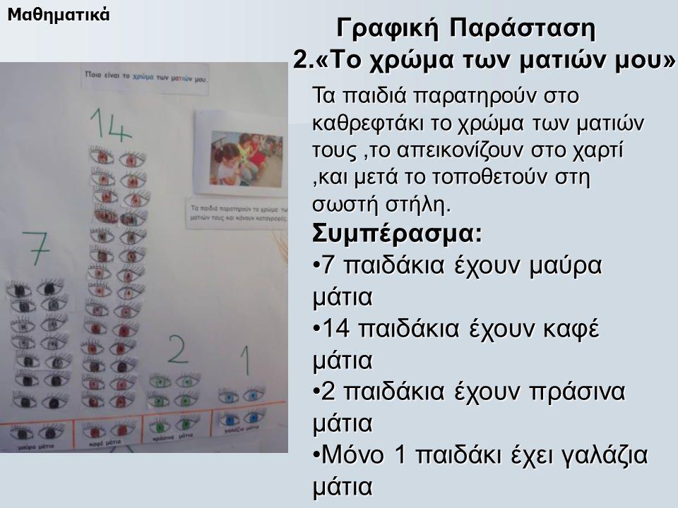 Γραφική Παράσταση 2.«Το χρώμα των ματιών μου» Τα παιδιά παρατηρούν στο καθρεφτάκι το χρώμα των ματιών τους,το απεικονίζουν στο χαρτί,και μετά το τοποθετούν στη σωστή στήλη.