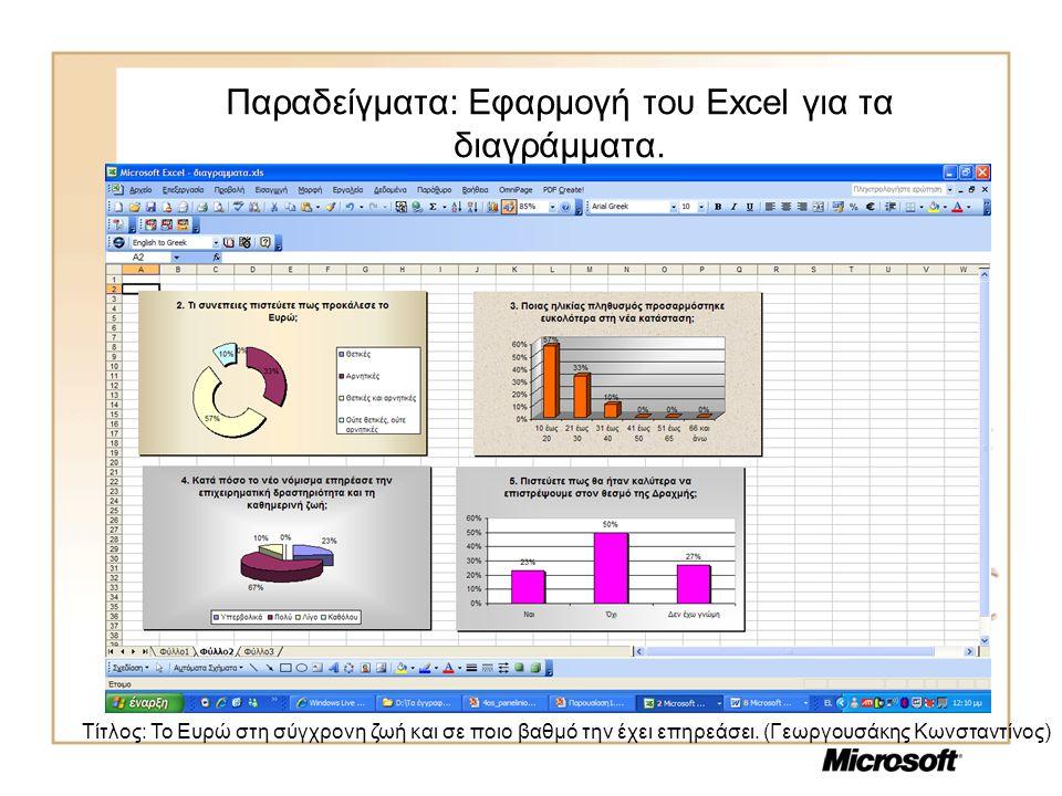 Παραδείγματα: Εφαρμογή του Excel για τα διαγράμματα. Τίτλος: Το Ευρώ στη σύγχρονη ζωή και σε ποιο βαθμό την έχει επηρεάσει. (Γεωργουσάκης Κωνσταντίνος