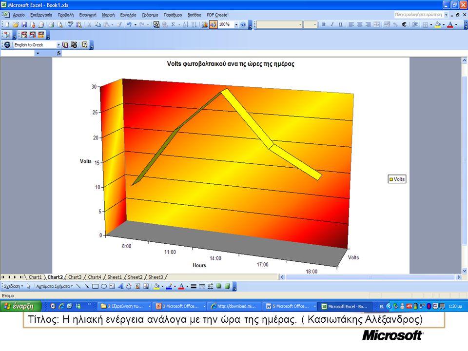 Τίτλος: Η ηλιακή ενέργεια ανάλογα με την ώρα της ημέρας. ( Κασιωτάκης Αλέξανδρος)