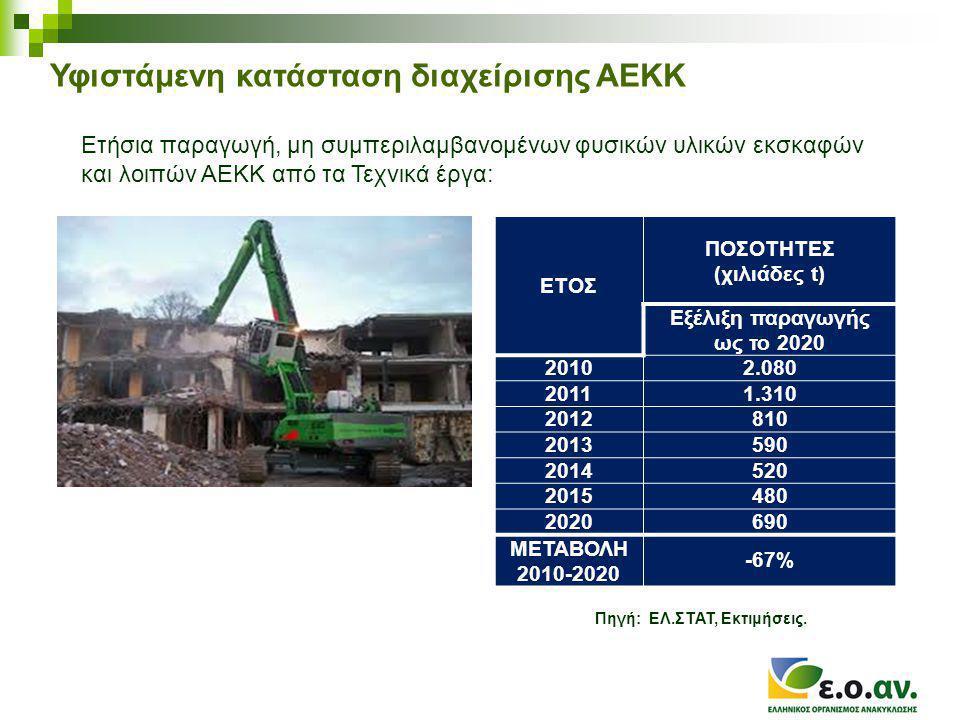Υφιστάμενη κατάσταση διαχείρισης ΑΕΚΚ Ετήσια παραγωγή, μη συμπεριλαμβανομένων φυσικών υλικών εκσκαφών και λοιπών ΑΕΚΚ από τα Τεχνικά έργα: ΕΤΟΣ ΠΟΣΟΤΗΤΕΣ (χιλιάδες t) Εξέλιξη παραγωγής ως το 2020 20102.080 20111.310 2012810 2013590 2014520 2015480 2020690 ΜΕΤΑΒΟΛΗ 2010-2020 -67% Πηγή: ΕΛ.ΣΤΑΤ, Εκτιμήσεις.