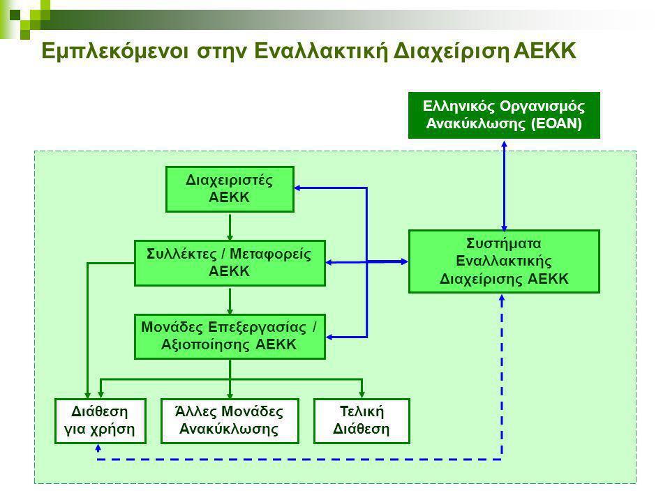 Εμπλεκόμενοι στην Εναλλακτική Διαχείριση ΑΕΚΚ Συστήματα Εναλλακτικής Διαχείρισης ΑΕΚΚ Συλλέκτες / Μεταφορείς ΑΕΚΚ Διαχειριστές ΑΕΚΚ Μονάδες Επεξεργασίας / Αξιοποίησης ΑΕΚΚ Ελληνικός Οργανισμός Ανακύκλωσης (ΕΟΑΝ) Άλλες Μονάδες Ανακύκλωσης Διάθεση για χρήση Τελική Διάθεση