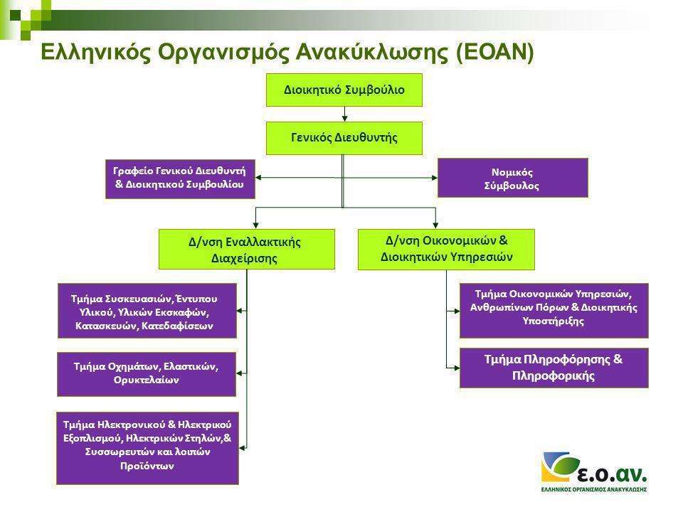 Ελληνικός Οργανισμός Ανακύκλωσης (ΕΟΑΝ) Είναι ο σχεδιασμός και η εφαρμογή της πολιτικής για την εναλλακτική διαχείριση των συσκευασιών και των άλλων προϊόντων.