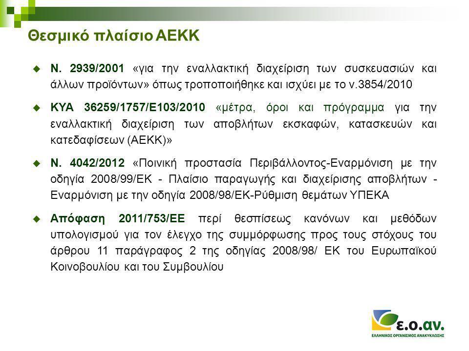 Θεσμικό πλαίσιο ΑΕΚΚ  Ν.
