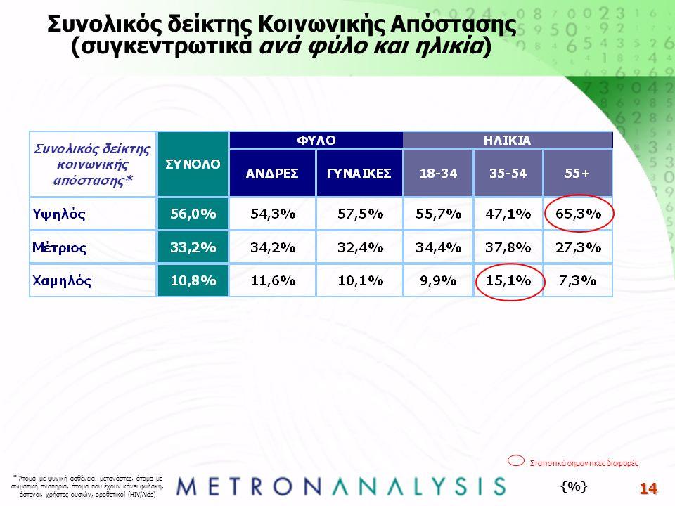 14 {%} Συνολικός δείκτης Κοινωνικής Απόστασης (συγκεντρωτικά ανά φύλο και ηλικία) Στατιστικά σημαντικές διαφορές * Άτομα με ψυχική ασθένεια, μετανάστε