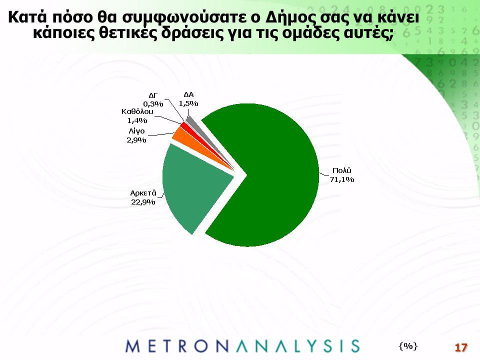 17 Κατά πόσο θα συμφωνούσατε ο Δήμος σας να κάνει κάποιες θετικές δράσεις για τις ομάδες αυτές; {%}