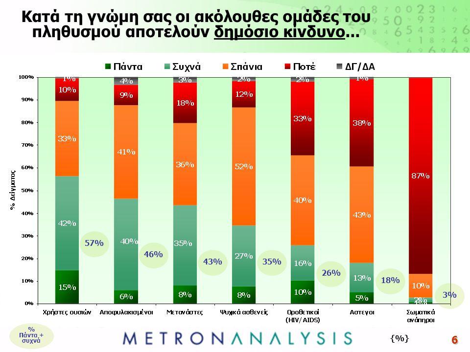 7 Αντίληψη σχετικά με το εάν τουλάχιστον μία από τις ομάδες αποτελούν δημόσιο κίνδυνο (συγκεντρωτικά) * Άτομα με ψυχική ασθένεια, μετανάστες, άτομα με σωματική αναπηρία, άτομα που έχουν κάνει φυλακή, άστεγοι, χρήστες ουσιών, οροθετικοί (HIV/Aids) {%} Περίπου 8 στους 10 ερωτώμενους ταυτίζουν τουλάχιστον μία από τις ομάδες* με δημόσιο κίνδυνο (άποψη που είναι εντονότερη στις ηλικίες 55 ετών και άνω)