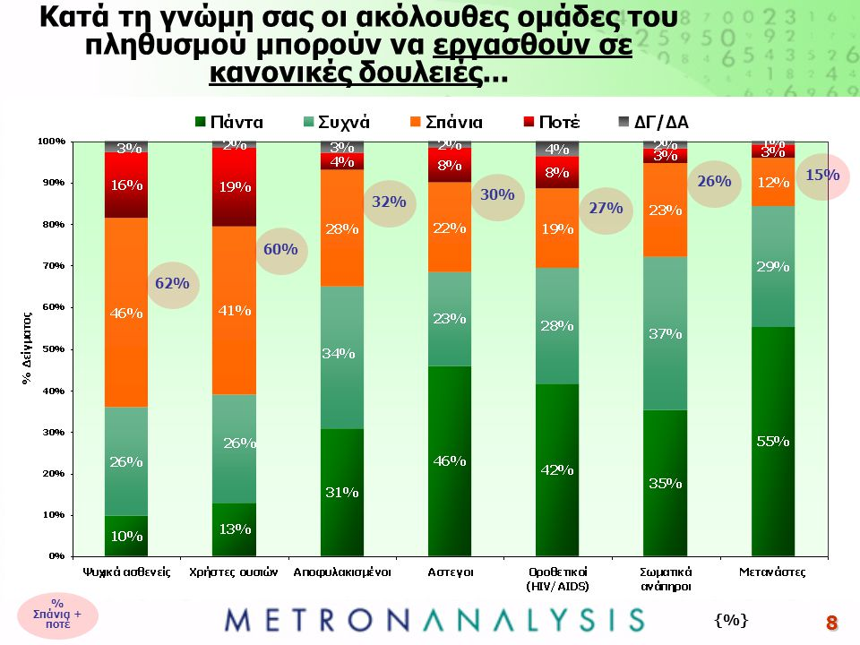 8 Κατά τη γνώμη σας οι ακόλουθες ομάδες του πληθυσμού μπορούν να εργασθούν σε κανονικές δουλειές... {%} 62%60%32%30%27%26%15% % Σπάνια + ποτέ