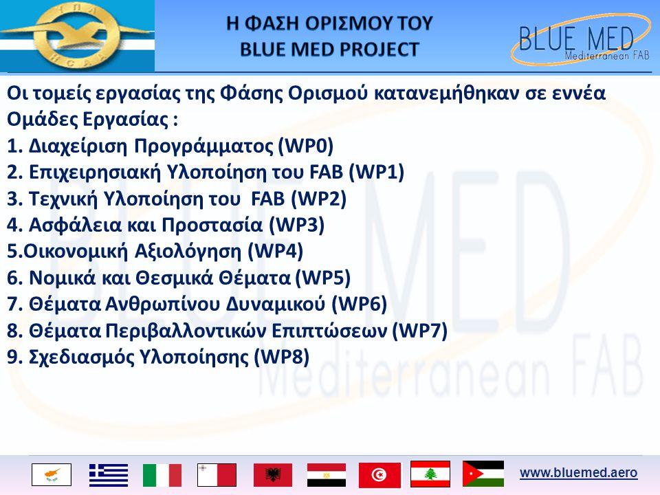 www.bluemed.aero Οι τομείς εργασίας της Φάσης Ορισμού κατανεμήθηκαν σε εννέα Ομάδες Εργασίας : 1. Διαχείριση Προγράμματος (WP0) 2. Επιχειρησιακή Υλοπο