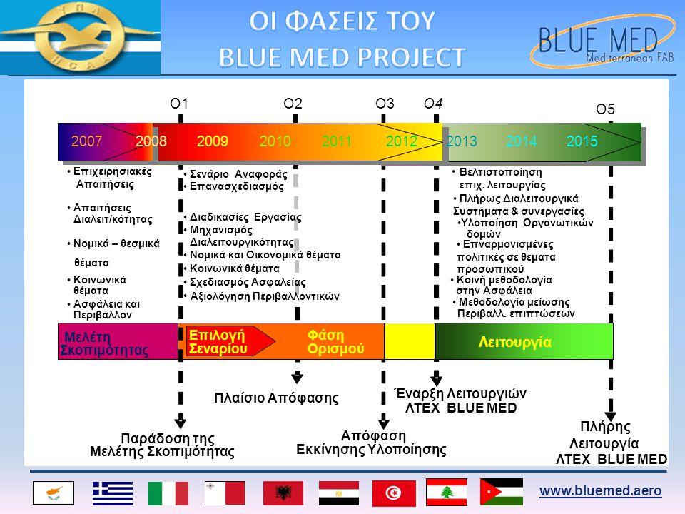 www.bluemed.aero Ο1Ο1Ο2Ο2 Ο5Ο5 Ο3Ο3Ο4Ο4 •Eπιχειρησιακές Απαιτήσεις • Διαλειτ/κότητας •Νομικά – θεσμικά θέματα •Κοινωνικά θέματα •Ασφάλεια και Περιβάλλ
