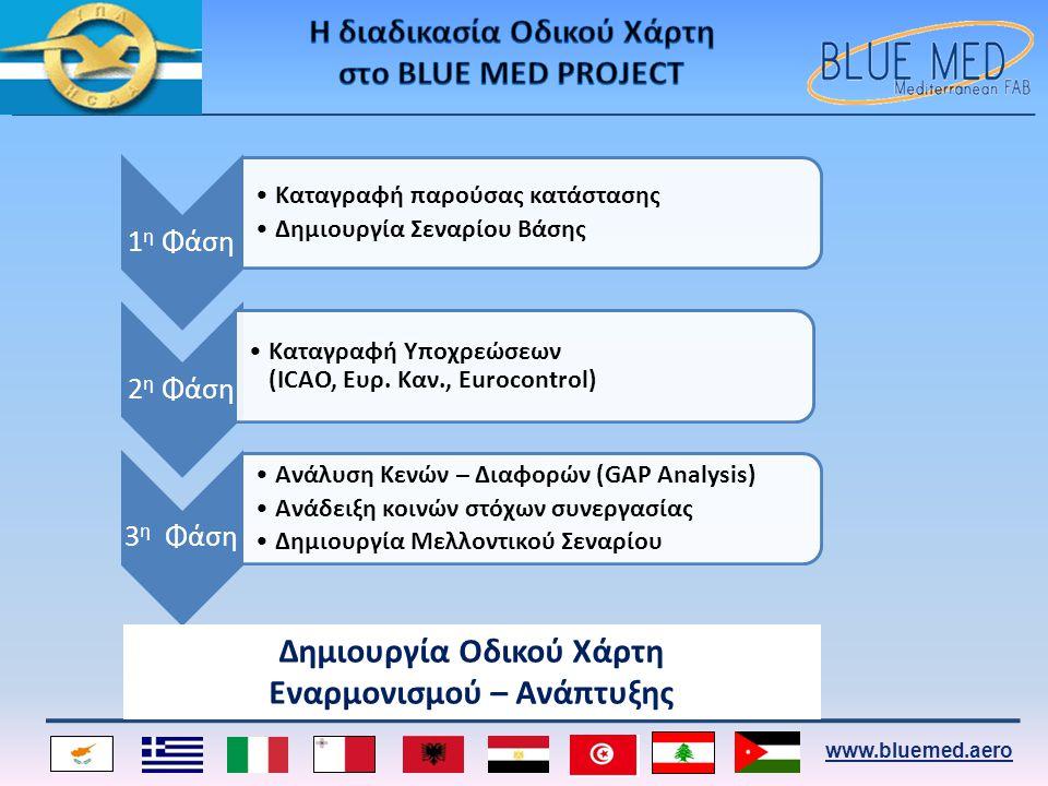 www.bluemed.aero 1 η Φάση •Kαταγραφή παρούσας κατάστασης •Δημιουργία Σεναρίου Βάσης 2 η Φάση •Καταγραφή Υποχρεώσεων (ICAO, Eυρ. Καν., Eurocontrol) 3 η