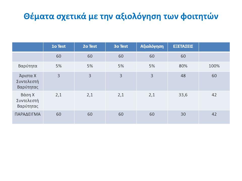 Θέματα σχετικά με την αξιολόγηση των φοιτητών 1o Test2o Test3o TestΑξιολόγησηΕΞΕΤΑΣΕΙΣ 60 Βαρύτητα5% 80%100% Άριστα Χ Συντελεστή Βαρύτητας 33334860 Βά