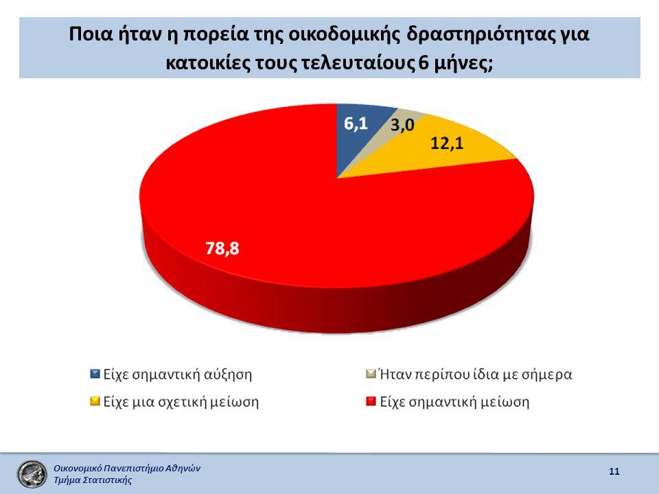 Οικονομικό Πανεπιστήμιο Αθηνών Τμήμα Στατιστικής Ποια ήταν η πορεία της οικοδομικής δραστηριότητας για κατοικίες τους τελευταίους 6 μήνες; 11