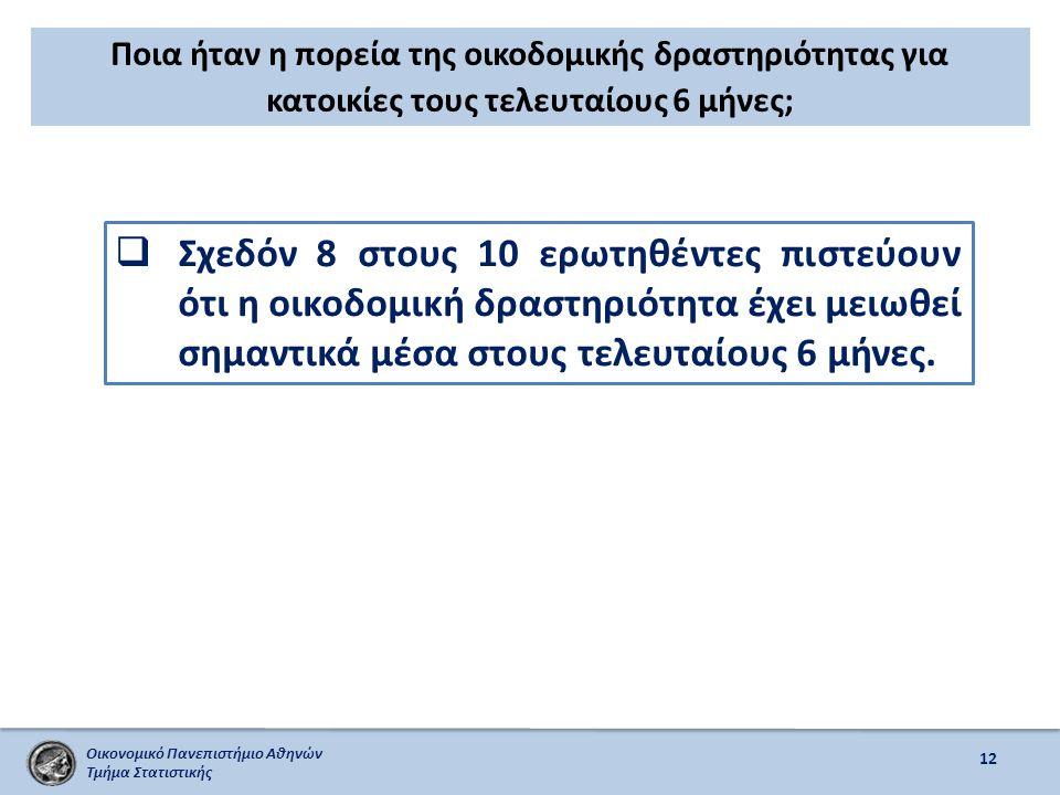 Οικονομικό Πανεπιστήμιο Αθηνών Τμήμα Στατιστικής Ποια ήταν η πορεία της οικοδομικής δραστηριότητας για κατοικίες τους τελευταίους 6 μήνες; 12  Σχεδόν 8 στους 10 ερωτηθέντες πιστεύουν ότι η οικοδομική δραστηριότητα έχει μειωθεί σημαντικά μέσα στους τελευταίους 6 μήνες.