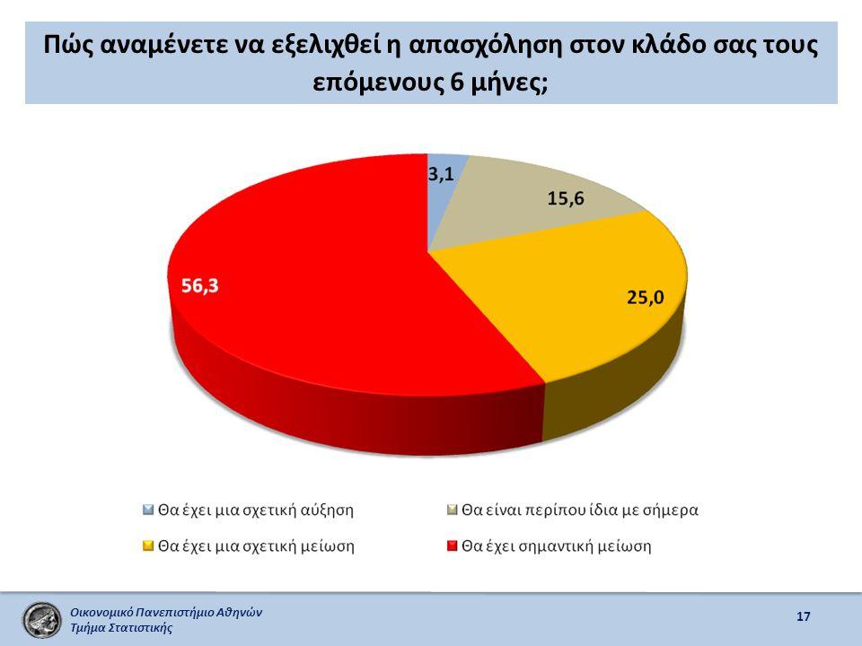 Οικονομικό Πανεπιστήμιο Αθηνών Τμήμα Στατιστικής Πώς αναμένετε να εξελιχθεί η απασχόληση στον κλάδο σας τους επόμενους 6 μήνες; 17