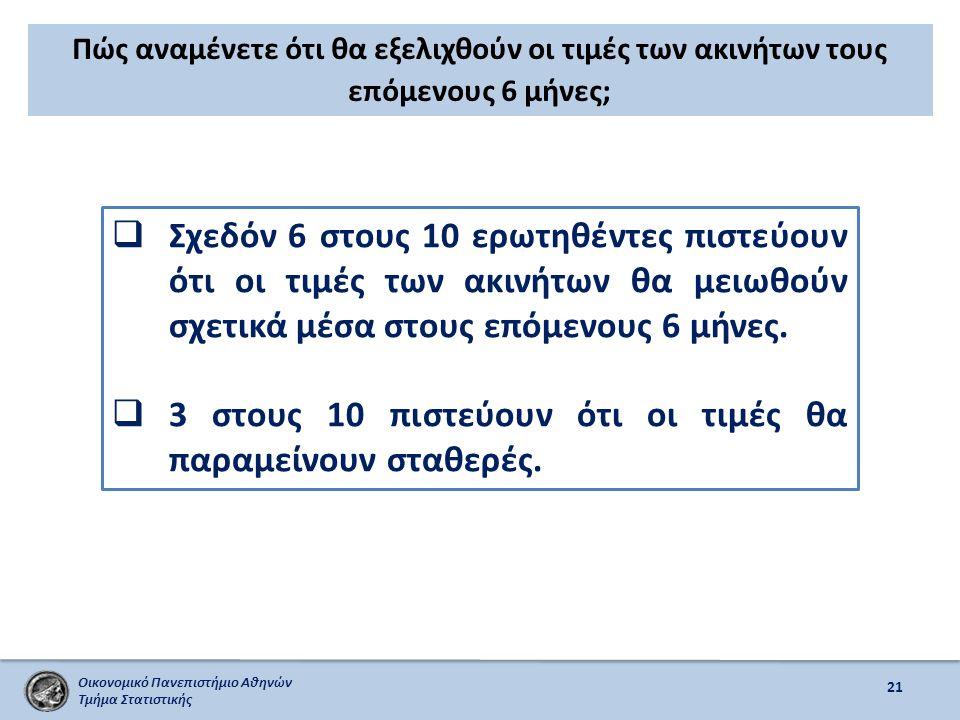Οικονομικό Πανεπιστήμιο Αθηνών Τμήμα Στατιστικής Πώς αναμένετε ότι θα εξελιχθούν οι τιμές των ακινήτων τους επόμενους 6 μήνες; 21  Σχεδόν 6 στους 10 ερωτηθέντες πιστεύουν ότι οι τιμές των ακινήτων θα μειωθούν σχετικά μέσα στους επόμενους 6 μήνες.