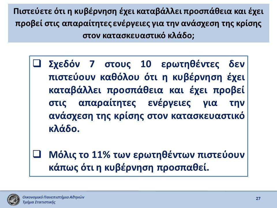 Οικονομικό Πανεπιστήμιο Αθηνών Τμήμα Στατιστικής Πιστεύετε ότι η κυβέρνηση έχει καταβάλλει προσπάθεια και έχει προβεί στις απαραίτητες ενέργειες για την ανάσχεση της κρίσης στον κατασκευαστικό κλάδο; 27  Σχεδόν 7 στους 10 ερωτηθέντες δεν πιστεύουν καθόλου ότι η κυβέρνηση έχει καταβάλλει προσπάθεια και έχει προβεί στις απαραίτητες ενέργειες για την ανάσχεση της κρίσης στον κατασκευαστικό κλάδο.