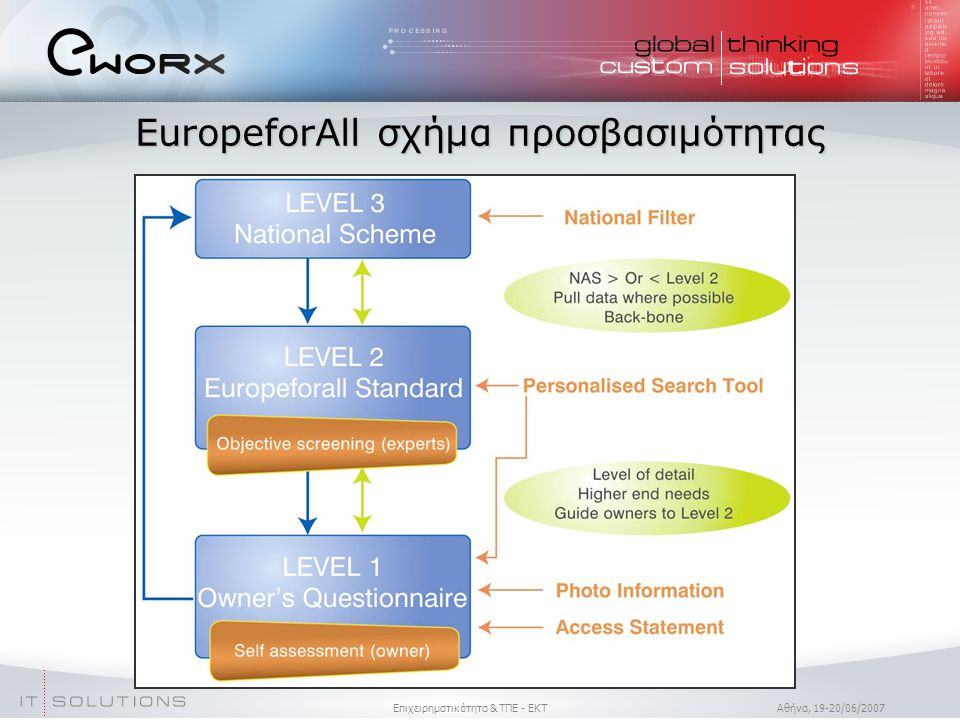 Επιχειρηματικότητα & ΤΠΕ - ΕΚΤ Aθήνα, 19-20/06/2007 EuropeforAll σχήμα προσβασιμότητας