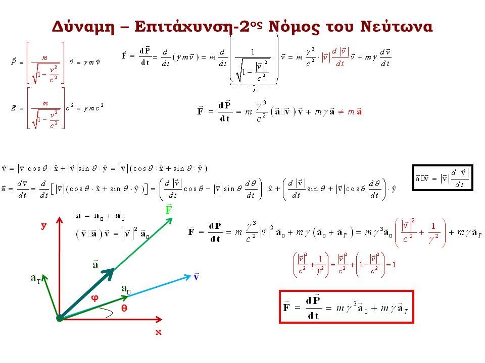 χ y θ φ Δύναμη – Επιτάχυνση-2 ος Νόμος του Νεύτωνα