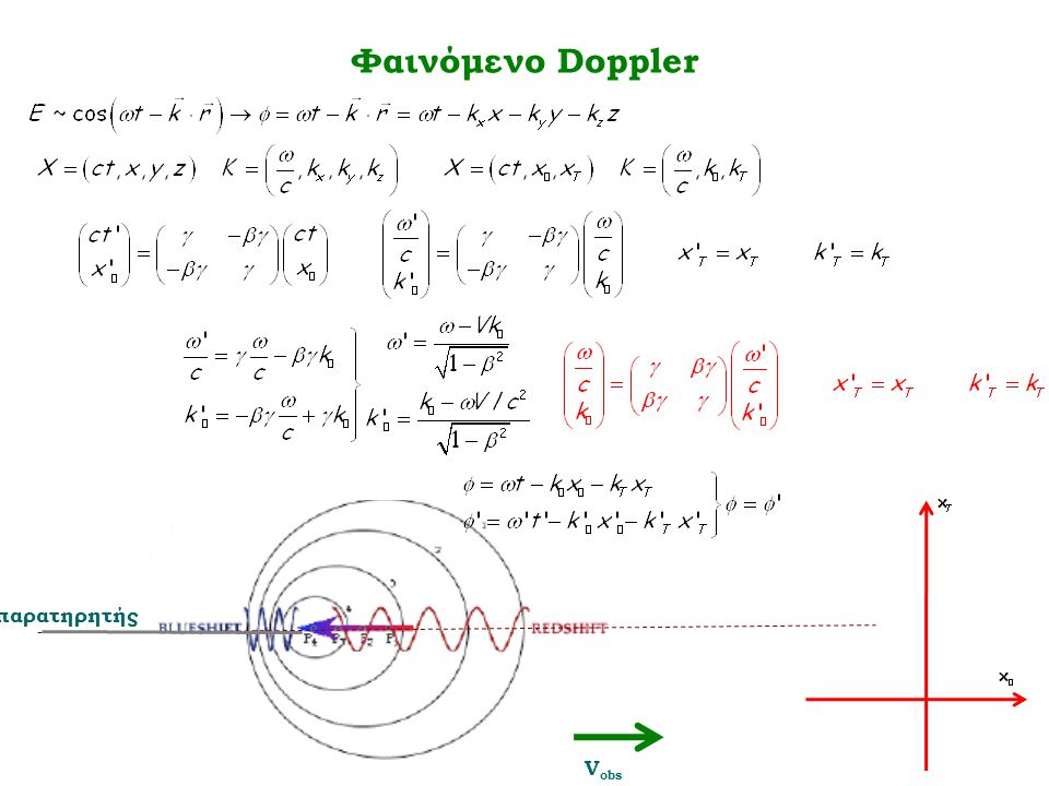 Φαινόμενο Doppler παρατηρητής V obs