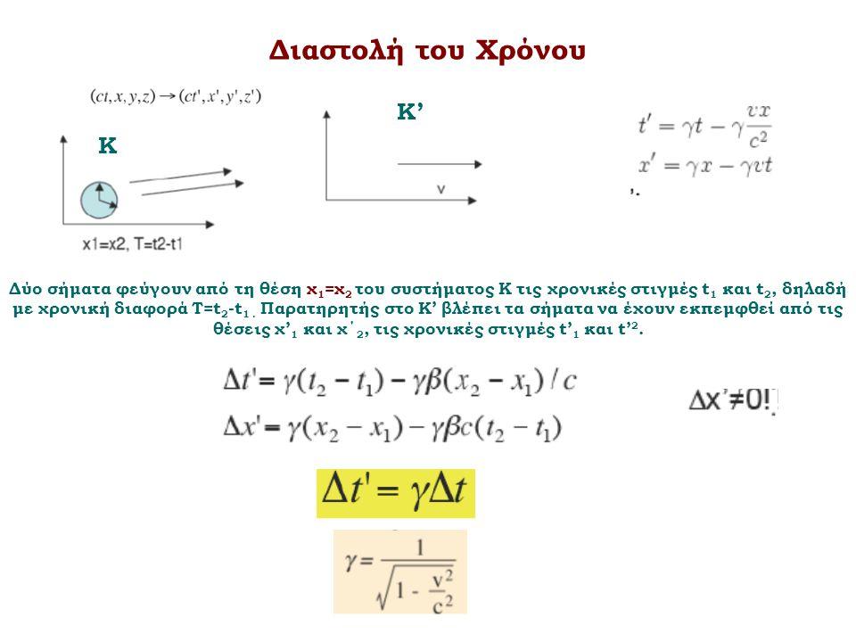 Διαστολή του Χρόνου Δύο σήματα φεύγουν από τη θέση χ 1 =χ 2 του συστήματος Κ τις χρονικές στιγμές t 1 και t 2, δηλαδή με χρονική διαφορά T=t 2 -t 1. Π