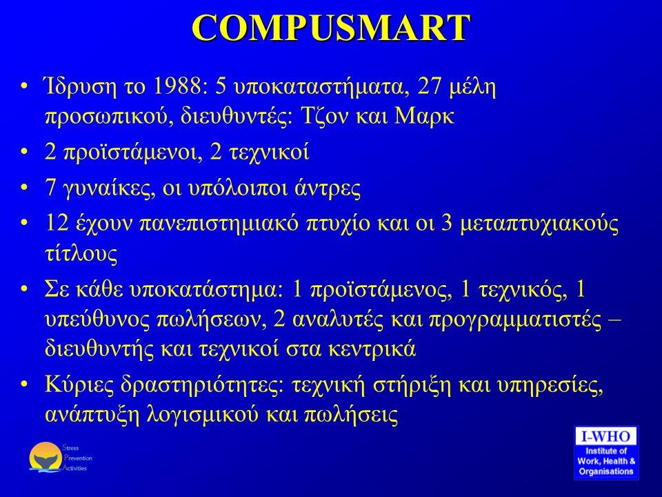 COMPUSMART •Ίδρυση το 1988: 5 υποκαταστήματα, 27 μέλη προσωπικού, διευθυντές: Τζον και Μαρκ •2 προϊστάμενοι, 2 τεχνικοί •7 γυναίκες, οι υπόλοιποι άντρες •12 έχουν πανεπιστημιακό πτυχίο και οι 3 μεταπτυχιακούς τίτλους •Σε κάθε υποκατάστημα: 1 προϊστάμενος, 1 τεχνικός, 1 υπεύθυνος πωλήσεων, 2 αναλυτές και προγραμματιστές – διευθυντής και τεχνικοί στα κεντρικά •Κύριες δραστηριότητες: τεχνική στήριξη και υπηρεσίες, ανάπτυξη λογισμικού και πωλήσεις