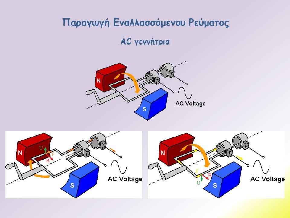 Παραγωγή Εναλλασσόμενου Ρεύματος AC γεννήτρια
