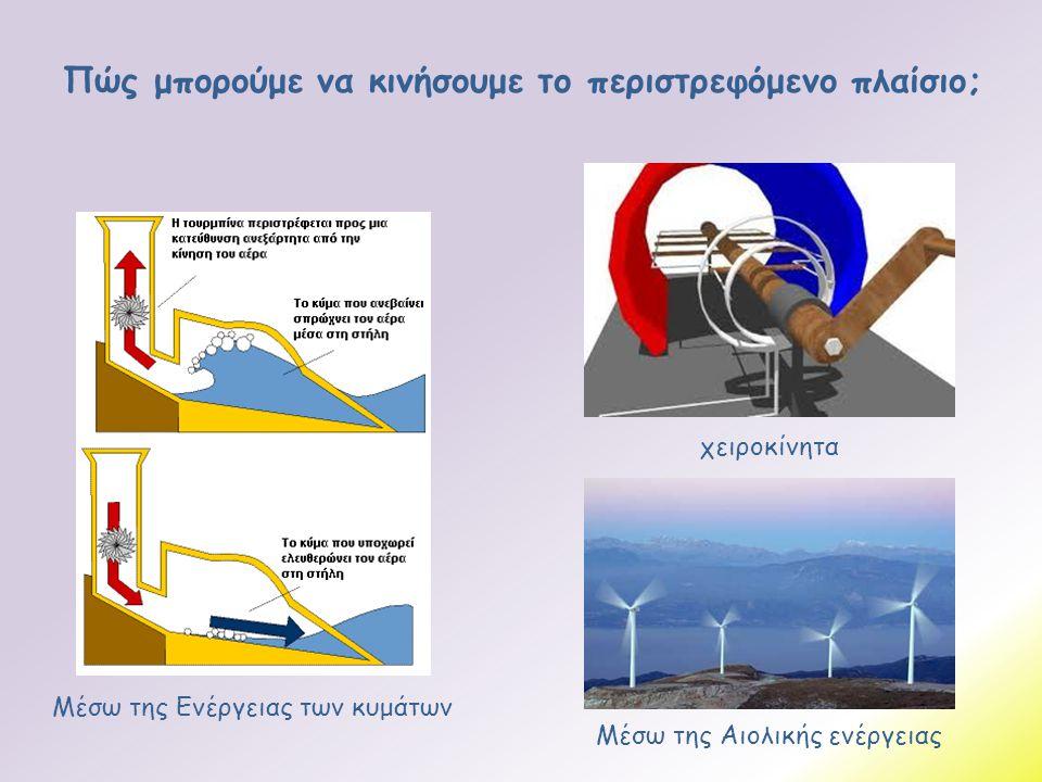 Πώς μπορούμε να κινήσουμε το περιστρεφόμενο πλαίσιο; χειροκίνητα Μέσω της Ενέργειας των κυμάτων Μέσω της Αιολικής ενέργειας