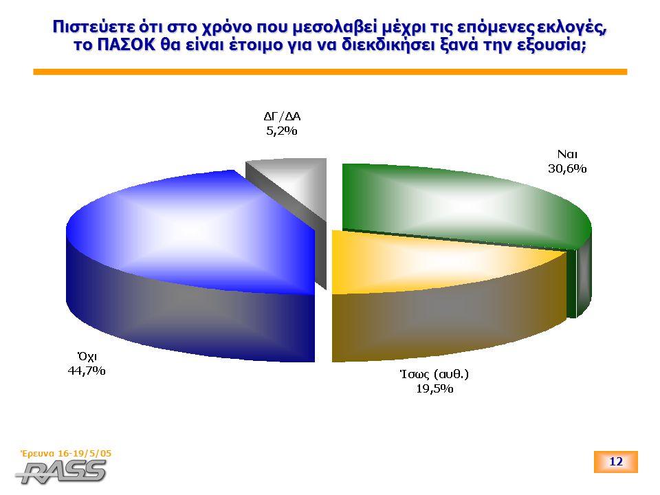 12 Έρευνα 16-19/5/05 Πιστεύετε ότι στο χρόνο που μεσολαβεί μέχρι τις επόμενες εκλογές, το ΠΑΣΟΚ θα είναι έτοιμο για να διεκδικήσει ξανά την εξουσία;