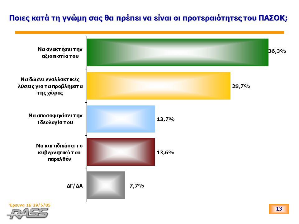 13 Έρευνα 16-19/5/05 Ποιες κατά τη γνώμη σας θα πρέπει να είναι οι προτεραιότητες του ΠΑΣΟΚ;