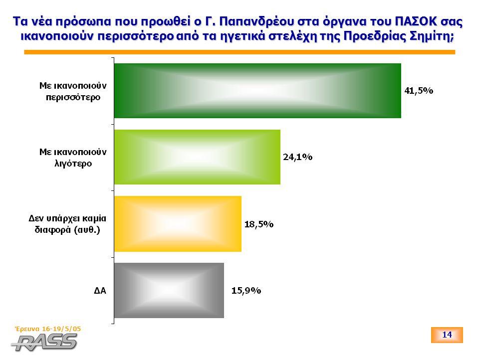 14 Έρευνα 16-19/5/05 Τα νέα πρόσωπα που προωθεί ο Γ. Παπανδρέου στα όργανα του ΠΑΣΟΚ σας ικανοποιούν περισσότερο από τα ηγετικά στελέχη της Προεδρίας