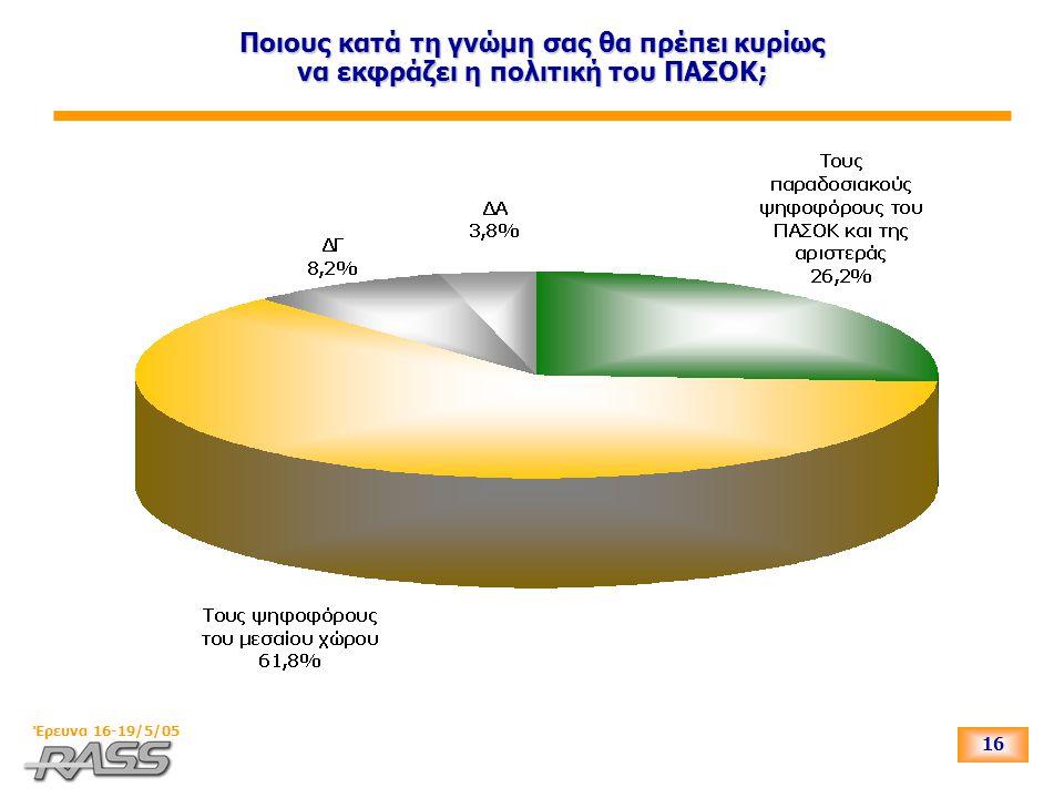 16 Έρευνα 16-19/5/05 Ποιους κατά τη γνώμη σας θα πρέπει κυρίως να εκφράζει η πολιτική του ΠΑΣΟΚ;