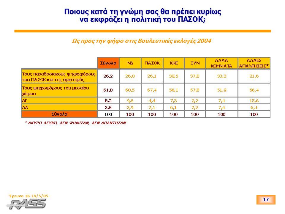 17 Έρευνα 16-19/5/05 Ποιους κατά τη γνώμη σας θα πρέπει κυρίως να εκφράζει η πολιτική του ΠΑΣΟΚ; Ως προς την ψήφο στις Βουλευτικές εκλογές 2004 * ΑΚΥΡ
