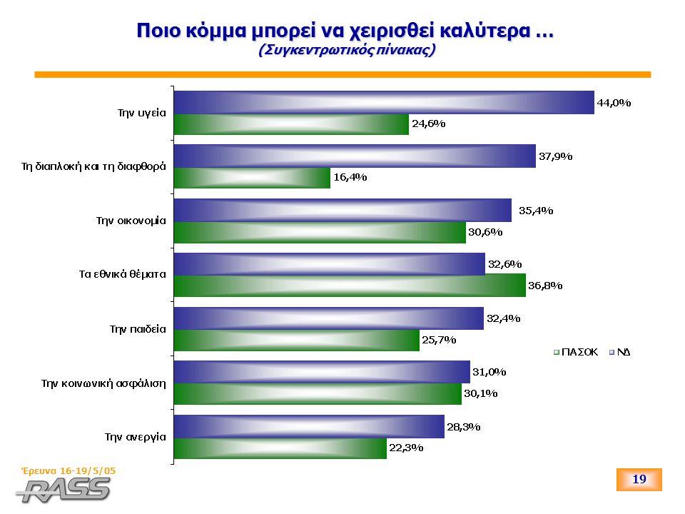 19 Έρευνα 16-19/5/05 Ποιο κόμμα μπορεί να χειρισθεί καλύτερα … (Συγκεντρωτικός πίνακας)