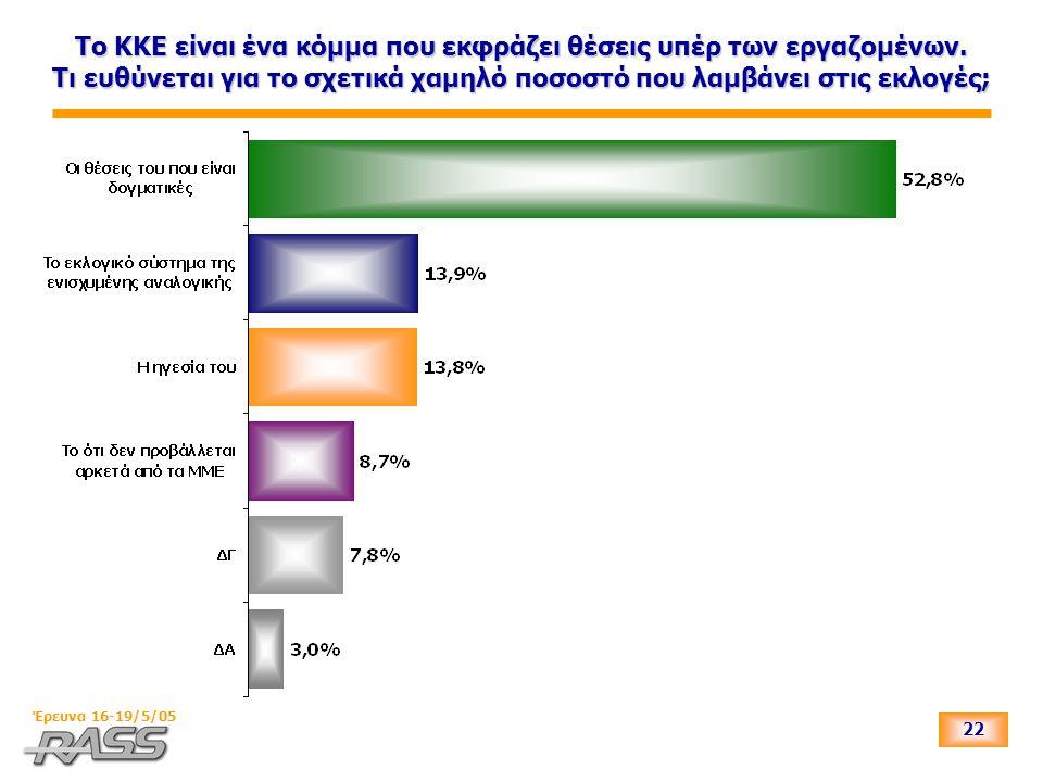 22 Έρευνα 16-19/5/05 Το ΚΚΕ είναι ένα κόμμα που εκφράζει θέσεις υπέρ των εργαζομένων. Τι ευθύνεται για το σχετικά χαμηλό ποσοστό που λαμβάνει στις εκλ