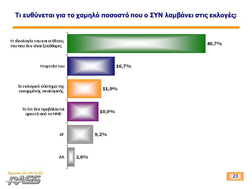 23 Έρευνα 16-19/5/05 Τι ευθύνεται για το χαμηλό ποσοστό που ο ΣΥΝ λαμβάνει στις εκλογές;