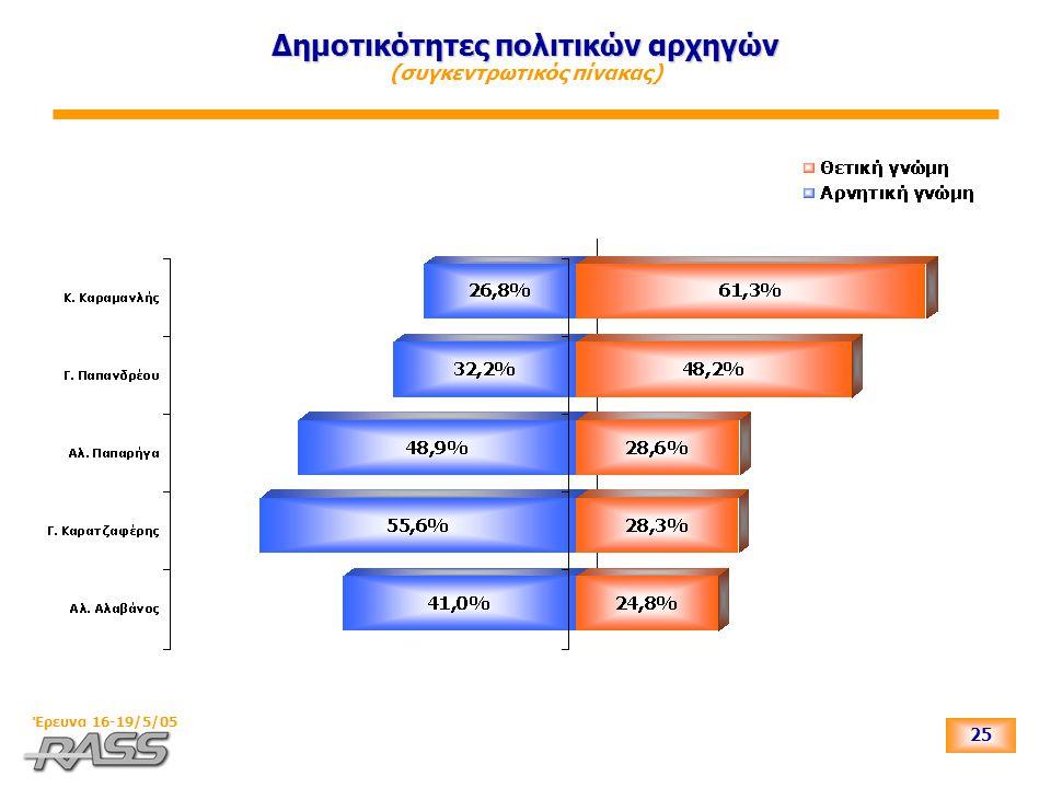 25 Έρευνα 16-19/5/05 Δημοτικότητες πολιτικών αρχηγών Δημοτικότητες πολιτικών αρχηγών (συγκεντρωτικός πίνακας)