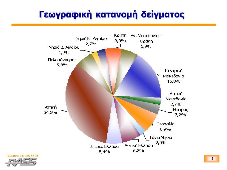 34 Έρευνα 16-19/5/05 Πολιτική αυτοτοποθέτηση ψηφοφόρων που δε διευκρινίζουν τι θα ψήφιζαν στις επόμενες εκλογές (Εναλλακτικό διάγραμμα)