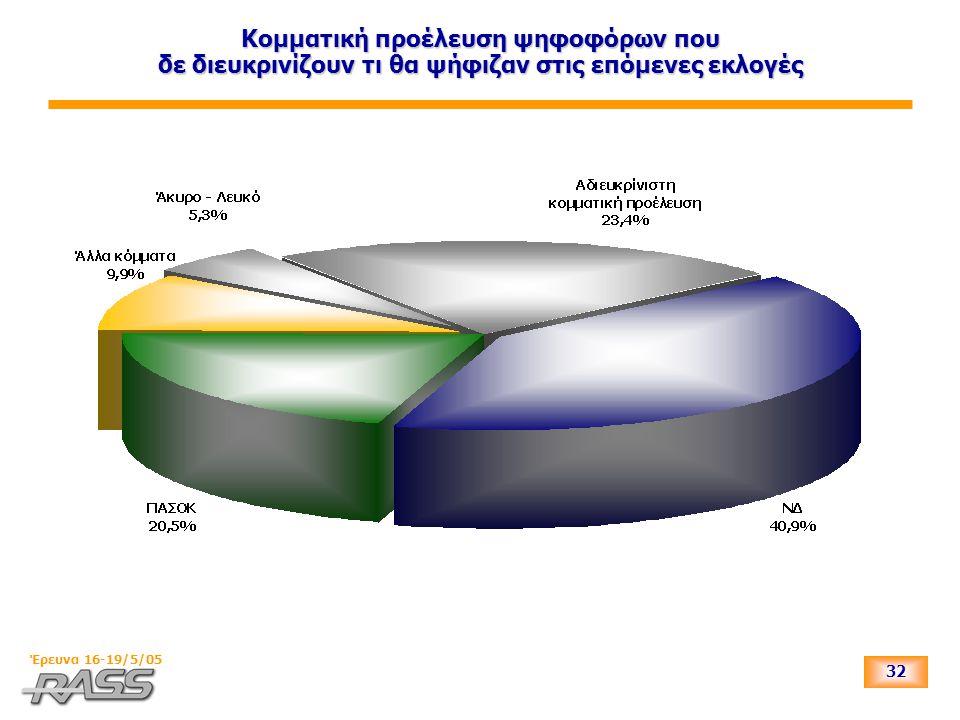 32 Έρευνα 16-19/5/05 Κομματική προέλευση ψηφοφόρων που δε διευκρινίζουν τι θα ψήφιζαν στις επόμενες εκλογές