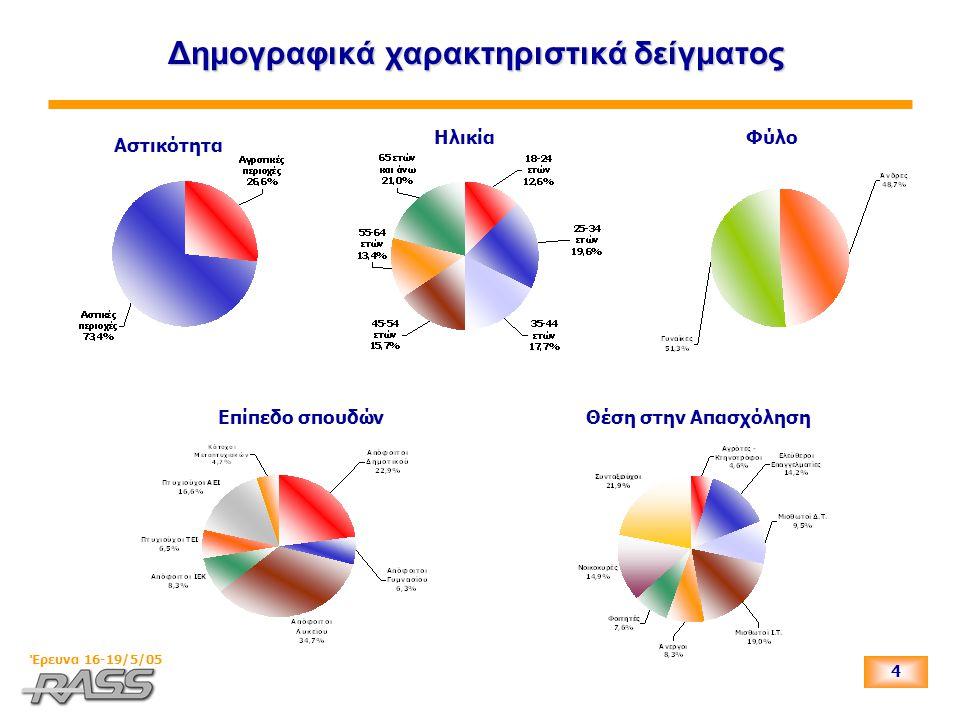 4 Έρευνα 16-19/5/05 Δημογραφικά χαρακτηριστικά δείγματος Αστικότητα ΗλικίαΦύλο Επίπεδο σπουδώνΘέση στην Απασχόληση