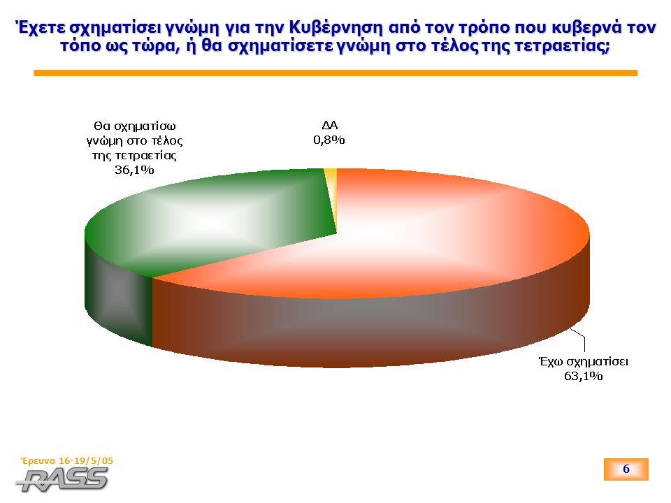 7 Έρευνα 16-19/5/05 Πρόσφατα η κυβέρνηση της ΝΔ πήρε νέα οικονομικά μέτρα.