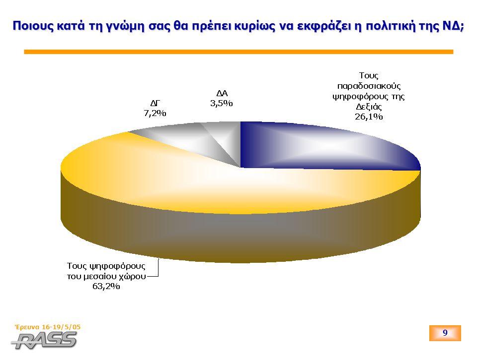 10 Έρευνα 16-19/5/05 Ποιους κατά τη γνώμη σας θα πρέπει κυρίως να εκφράζει η πολιτική της ΝΔ; Ως προς την ψήφο στις Βουλευτικές εκλογές 2004 * ΑΚΥΡΟ-ΛΕΥΚΟ, ΔΕΝ ΨΗΦΙΣΑΝ, ΔΕΝ ΑΠΑΝΤΗΣΑΝ