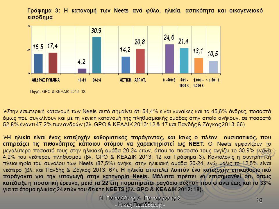 Ν. Παπαδάκης, Α. Παπαργύρης & Α. Κυρίδης - Νίκος Παπαδάκης - 10 Γράφημα 3: Η κατανομή των Neets ανά φύλο, ηλικία, αστικότητα και οικογενειακό εισόδημα