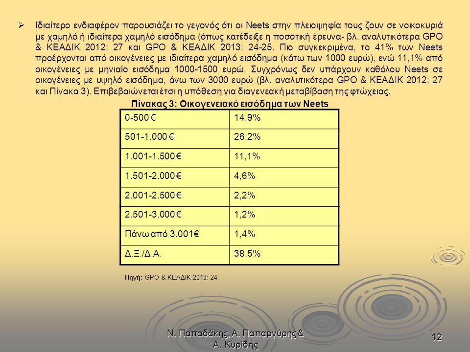 Ν. Παπαδάκης, Α. Παπαργύρης & Α. Κυρίδης 12   Ιδιαίτερο ενδιαφέρον παρουσιάζει το γεγονός ότι οι Neets στην πλειοψηφία τους ζουν σε νοικοκυριά με χα