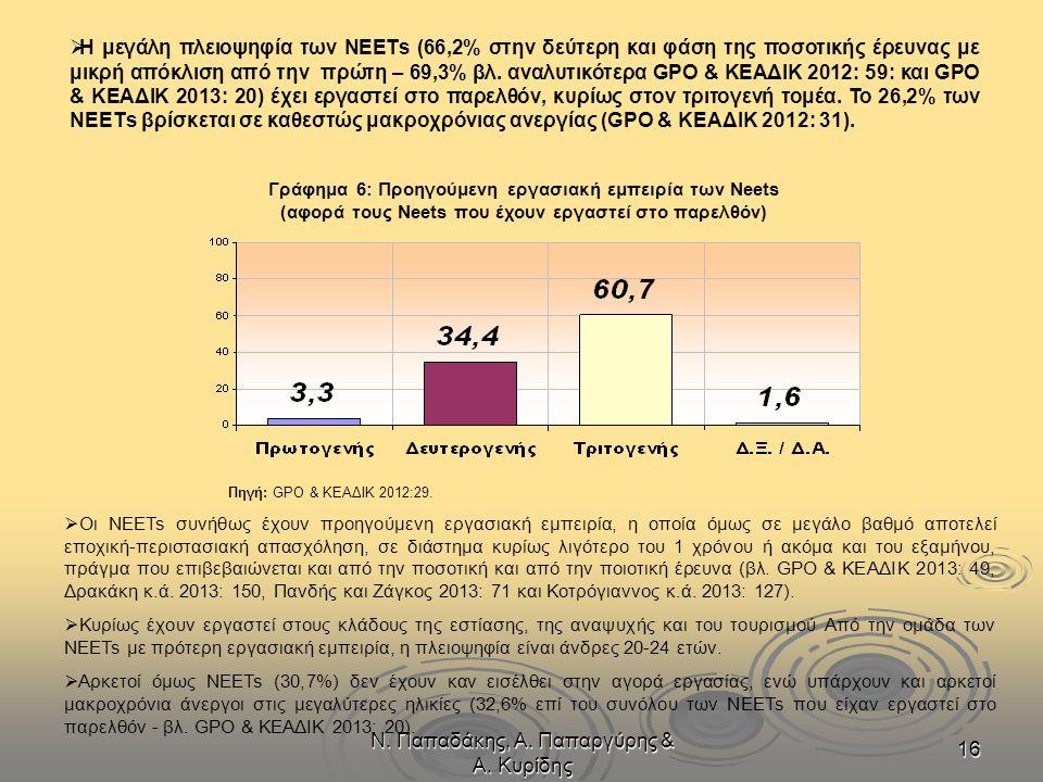 Ν. Παπαδάκης, Α. Παπαργύρης & Α. Κυρίδης 16  Η μεγάλη πλειοψηφία των NΕΕΤs (66,2% στην δεύτερη και φάση της ποσοτικής έρευνας με μικρή απόκλιση από τ