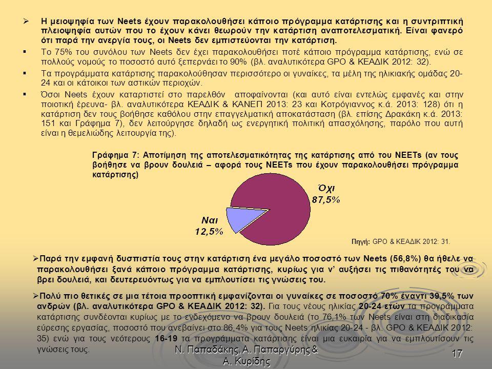 Ν. Παπαδάκης, Α. Παπαργύρης & Α. Κυρίδης 17   Η μειοψηφία των Neets έχουν παρακολουθήσει κάποιο πρόγραμμα κατάρτισης και η συντριπτική πλειοψηφία αυ