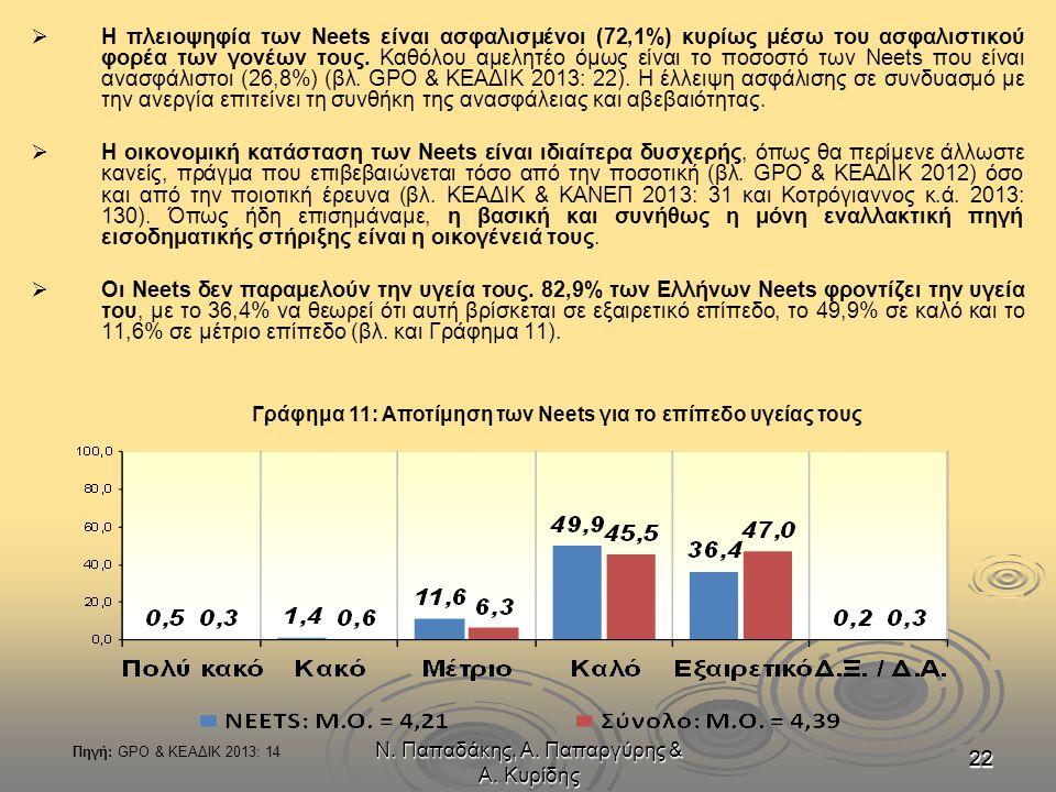 Ν. Παπαδάκης, Α. Παπαργύρης & Α. Κυρίδης 222222   Η πλειοψηφία των Neets είναι ασφαλισμένοι (72,1%) κυρίως μέσω του ασφαλιστικού φορέα των γονέων το