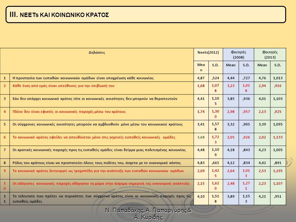Ν. Παπαδάκης, Α. Παπαργύρης & Α. Κυρίδης ΔηλώσειςNeets(2012)Φοιτητές (2008) Φοιτητές (2013) Mea n S.D.MeanS.D.MeanS.D. 1Η προστασία των ευπαθών κοινων