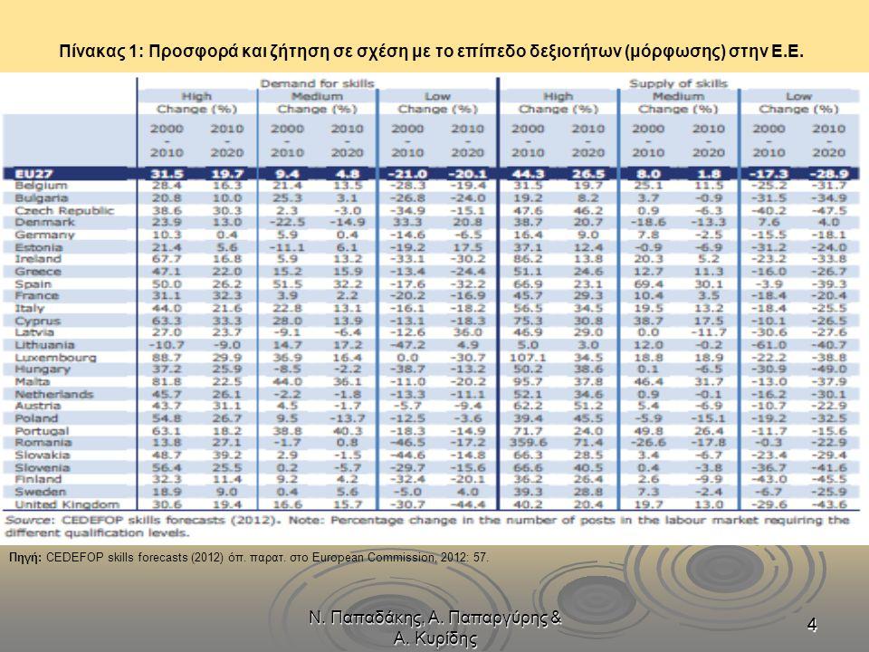 Ν. Παπαδάκης, Α. Παπαργύρης & Α. Κυρίδης 4444 Πίνακας 1: Προσφορά και ζήτηση σε σχέση με το επίπεδο δεξιοτήτων (μόρφωσης) στην Ε.Ε. Πηγή: CEDEFOP skil