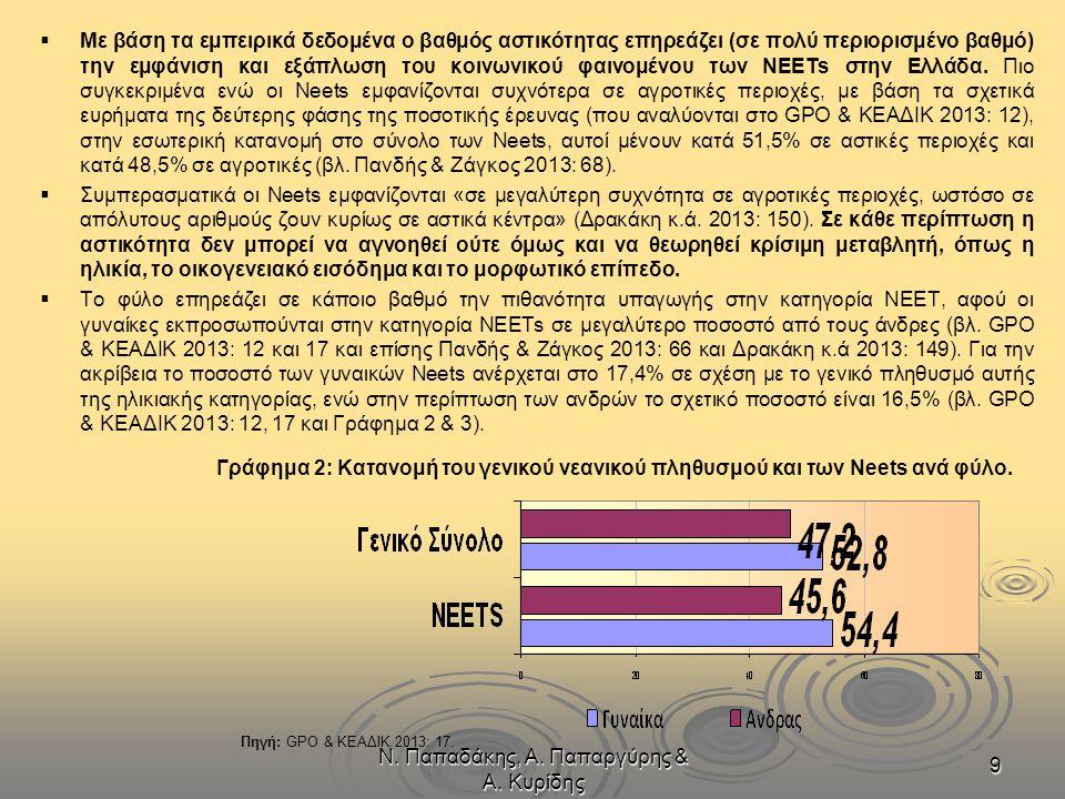 Ν. Παπαδάκης, Α. Παπαργύρης & Α. Κυρίδης 9   Με βάση τα εμπειρικά δεδομένα ο βαθμός αστικότητας επηρεάζει (σε πολύ περιορισμένο βαθμό) την εμφάνιση