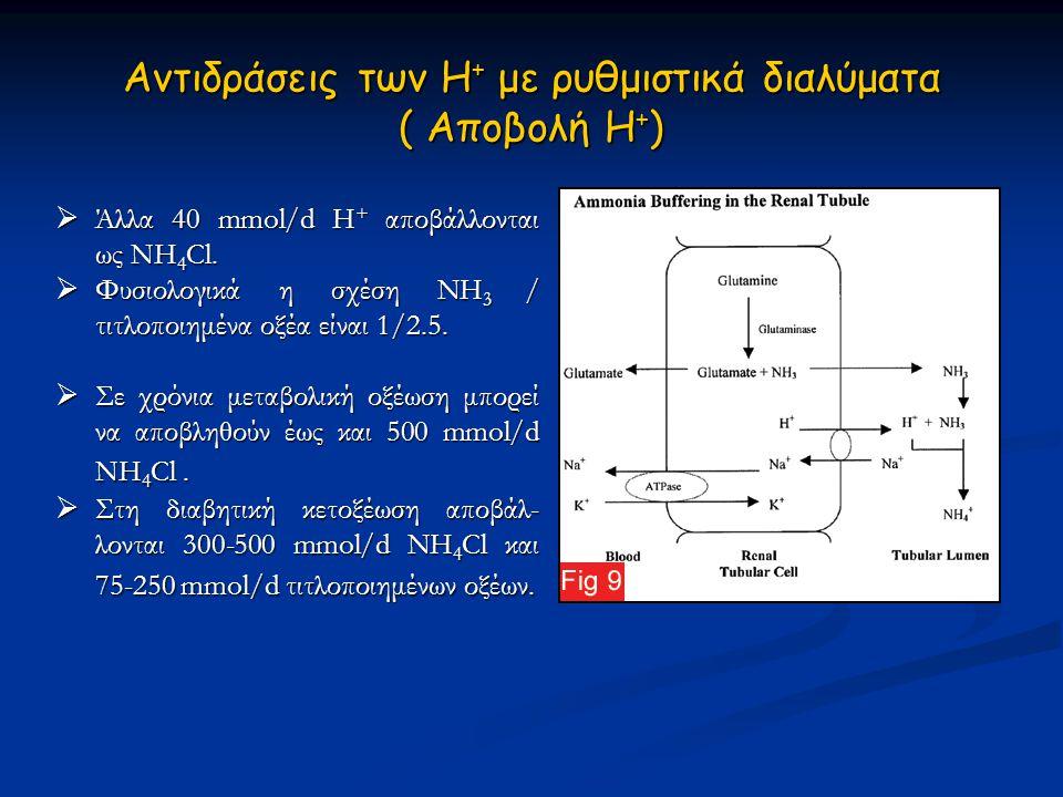 Αντιδράσεις των Η + με ρυθμιστικά διαλύματα ( Αποβολή Η + )  Άλλα 40 mmol/d Η + αποβάλλονται ως ΝΗ 4 Cl.  Φυσιολογικά η σχέση NH 3 / τιτλοποιημένα ο